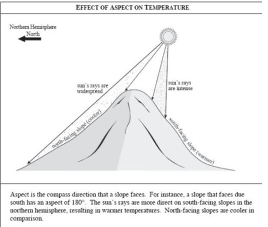 aspect of temp