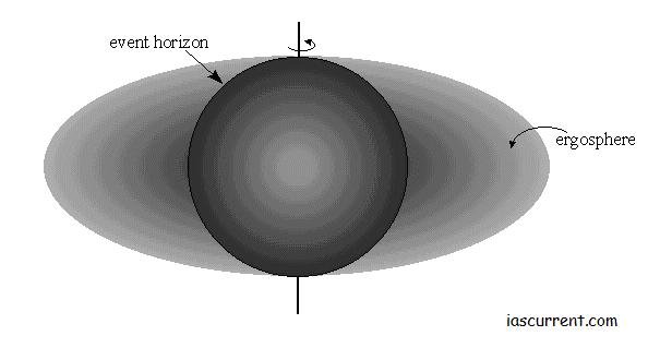 ergosphere, Origin of Universe