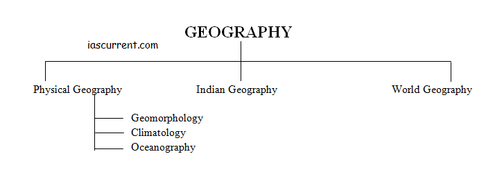 Geography introduction