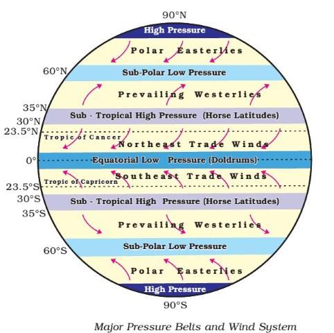 atmospheric pressure belts