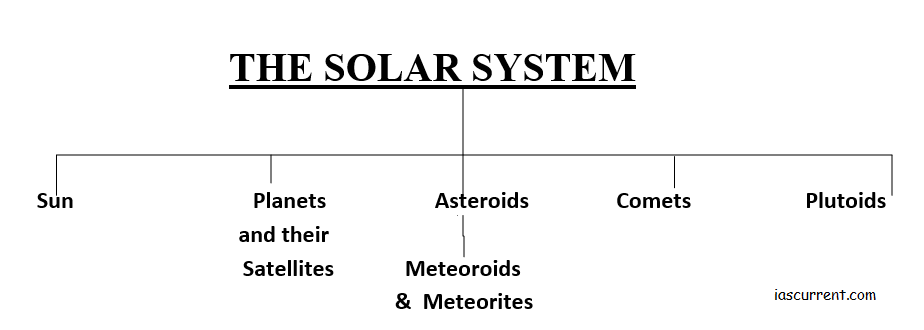 classification of solar system