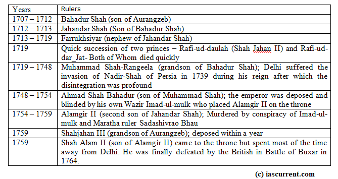 Mughal Empire, list of mughals after aurangzeb, The Mughal Empire and their incompetent rulers after Aurangzeb