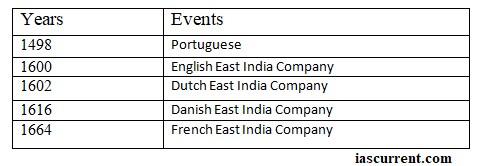 East India Company, iascurrent.com,