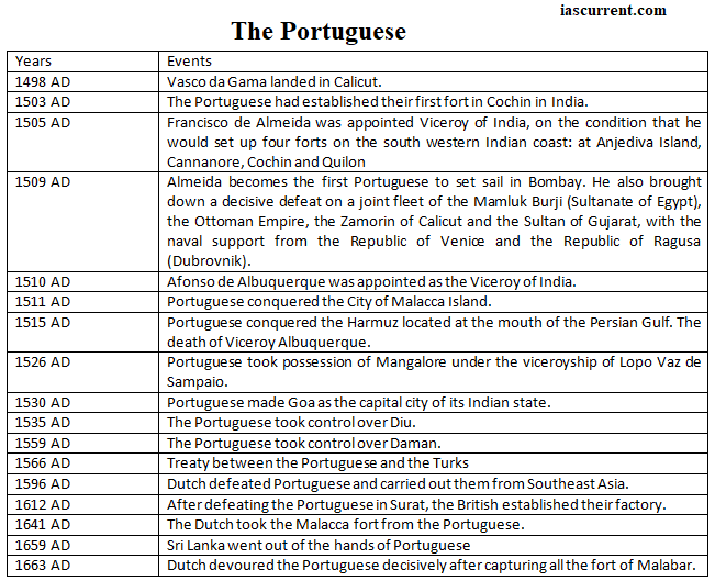 Timeline of portuguese event in India