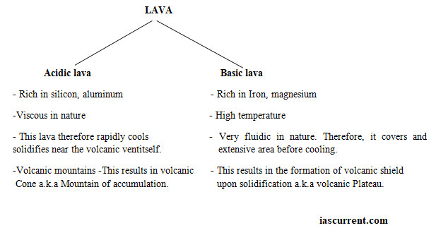 Types of LAva upsc free notes
