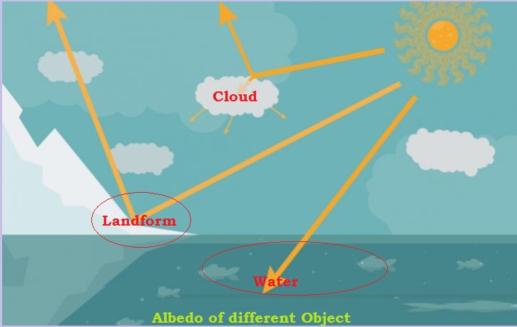 Albedo on various surfaces of the Earth